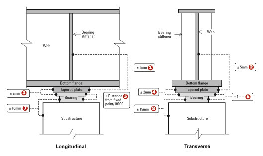 AD 318: Tolerances on plan position of steelwork in bridges