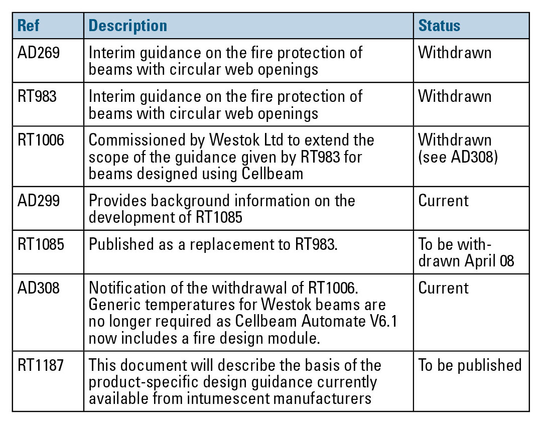 AD 319: Update on the fire protection of beams with web openings.