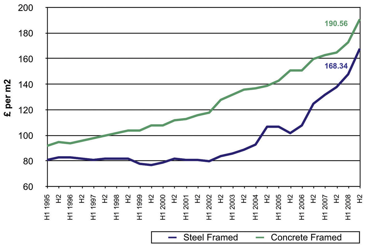 The case for steel the market votes for steel for A frame cost
