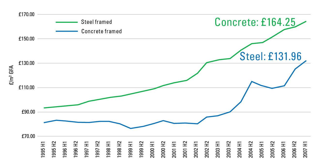 Steel still the cost effective choice | newsteelconstruction.com
