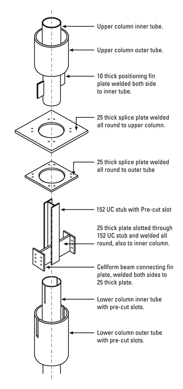 A Great Deal Of Innovative Thought Has Gone Into The Composite Columns And Their Connections With Floor Beams Construction Using Circular