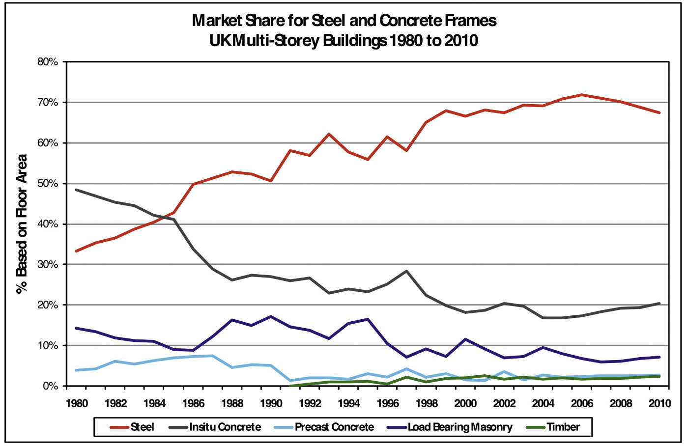 Steel remains the competitive choice