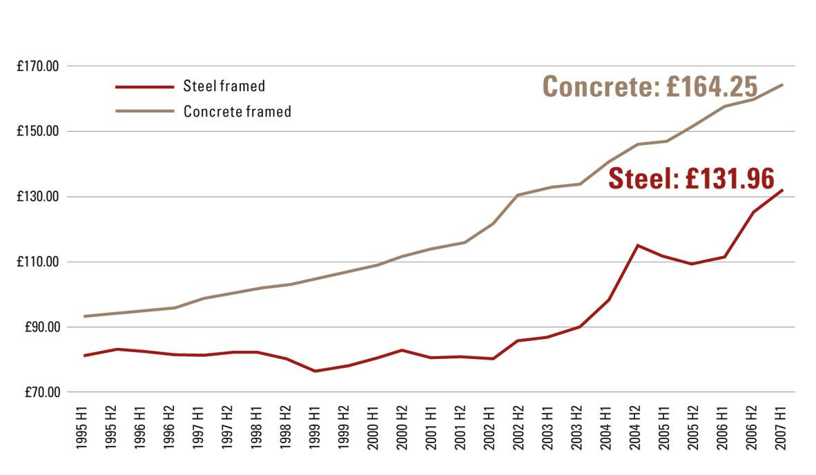 Study says steel stays on top