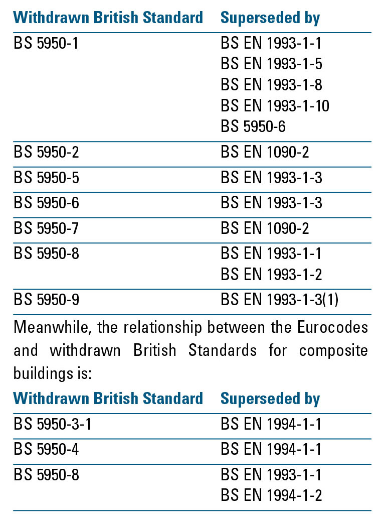 British Standards to be withdrawn in favour of Eurocodes