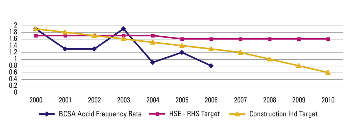 Big reduction in falls from height injuries