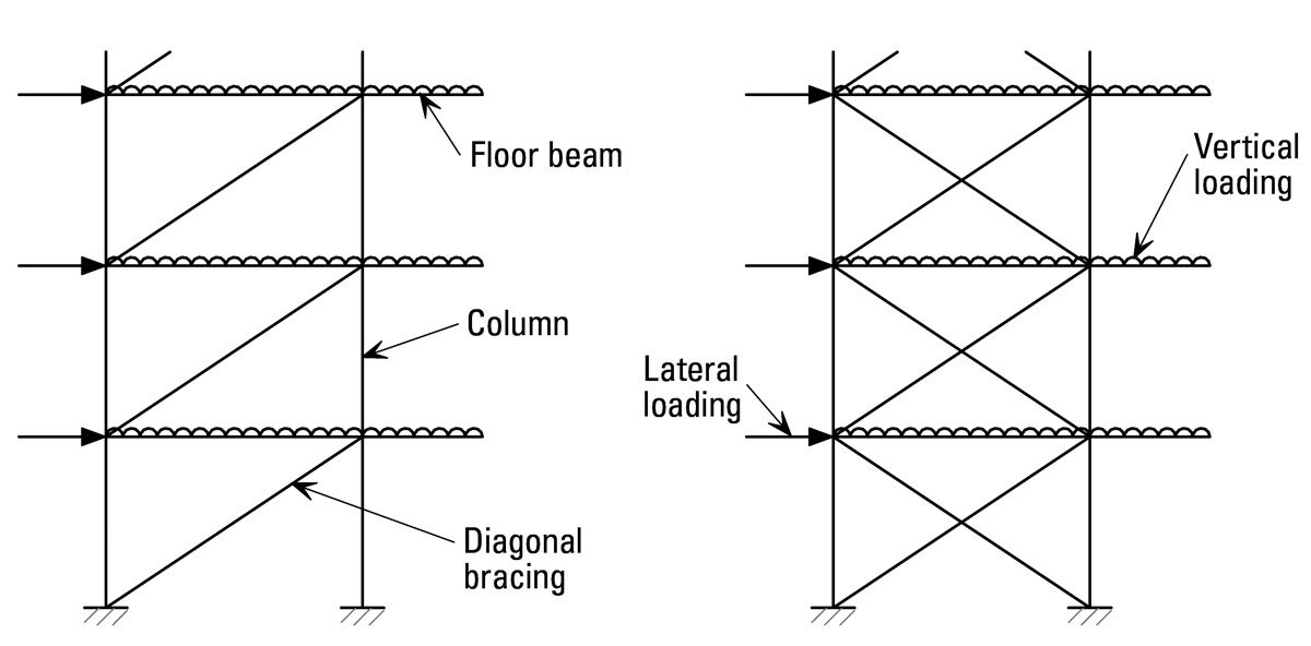 AD 304: Columns in Braced Bays and Nominal Moments