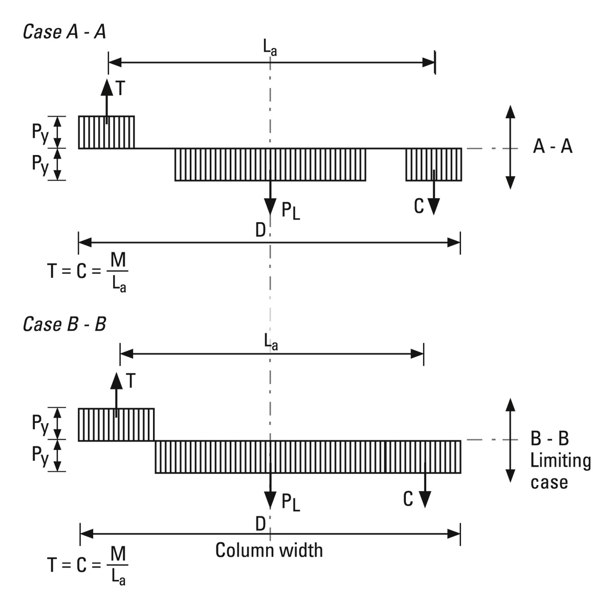 AD 288: Discontinuous Columns in Simple Construction: Beam-Column