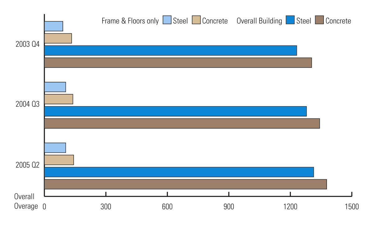 Steel still winning on cost comparisons