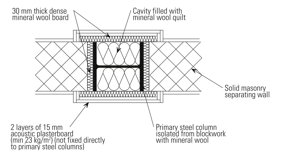 AD 287: Acoustic detailing: Steel columns in masonry separating walls