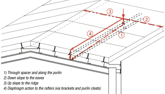 Modern Roof Cladding Systems | newsteelconstruction com