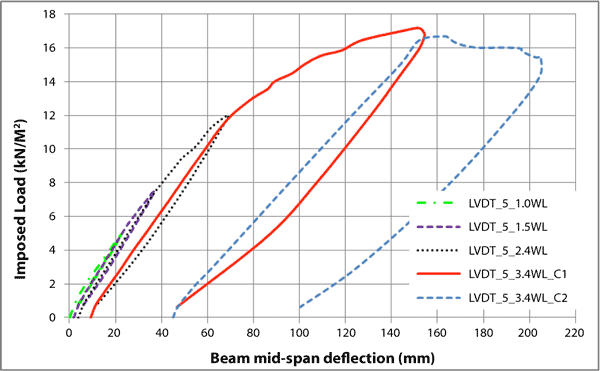 Fig. 2b: Load-deflection graph for each load cycle