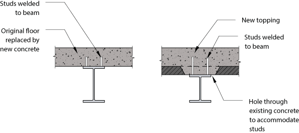 Figure 3: Steel beam strengthened by the introduction of composite action with the new concrete