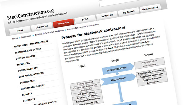 Steel industry website updated with BIM section