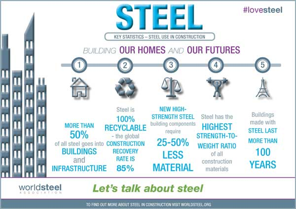 World Steel Association campaigns for steel houses