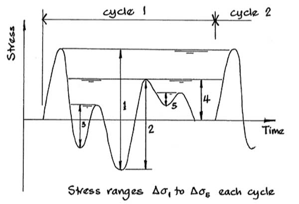 Introduction to fatigue design to BS EN 1993-1-9