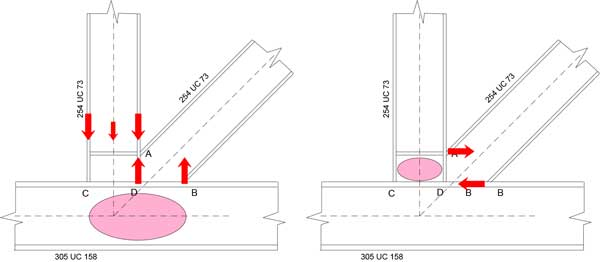 Truss joint design  – open sections