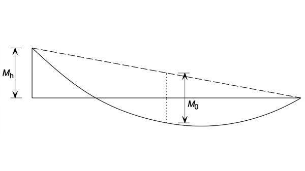 Proposed revisions to lateral torsional buckling